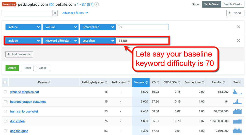 SEMrush Keyword Gap Difficulty Filter