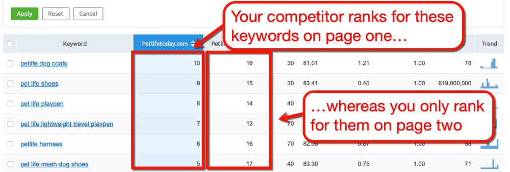Keyword Comparisons Low Hanging Fruit
