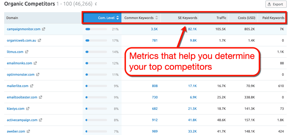 SEMrush Keyword Research Metrics