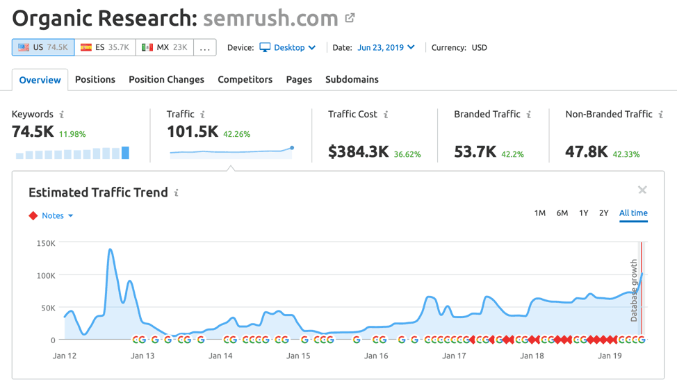 SEMrush Organic Research Results