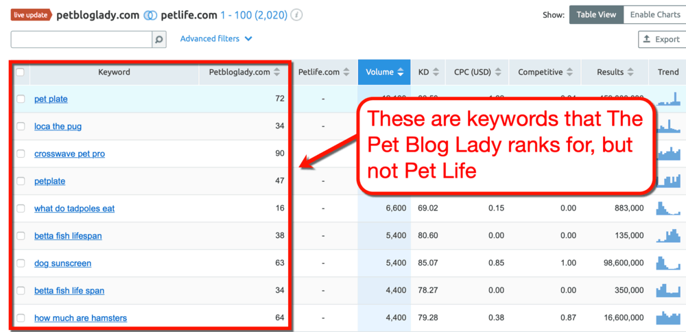 SEMrush Pet Blog Lady Keywords