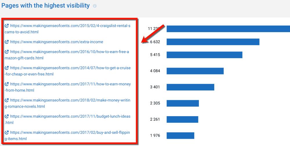 Serpstat Pages with the Highest Visibility