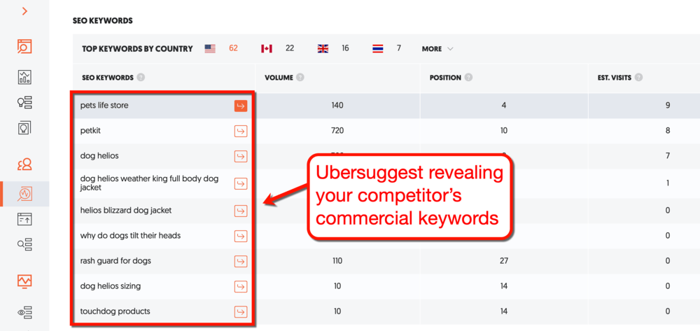 Ubersuggest Competitor Keyword Research