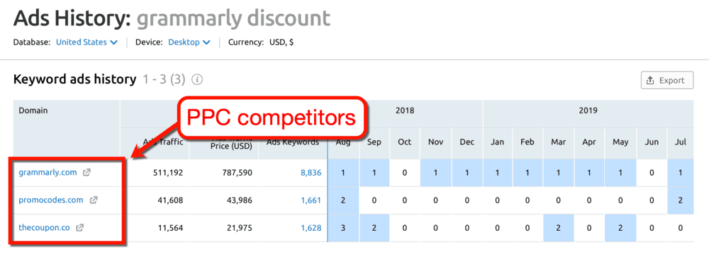 Ads History PPC Competitors