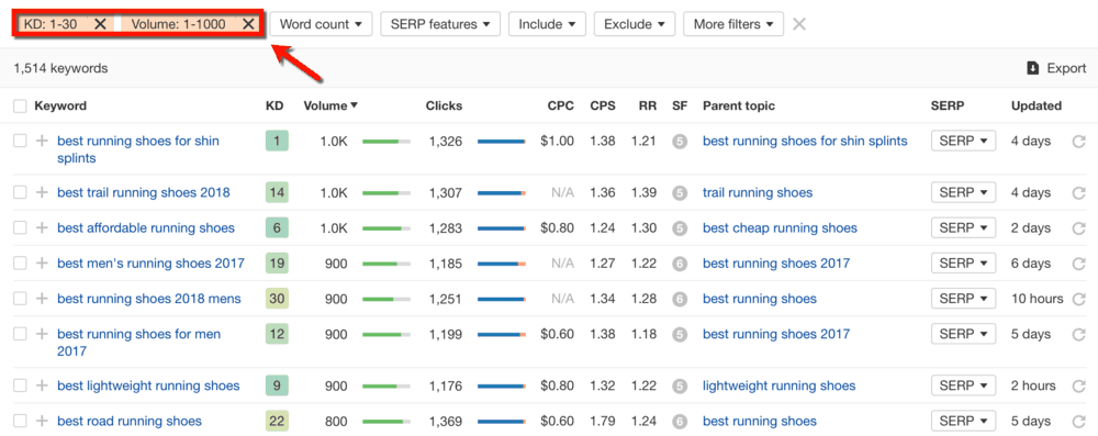 Ahrefs Keyword Filter Results