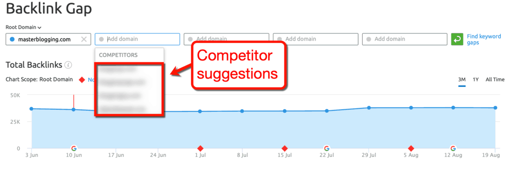 Backlink Gap Competitor Suggestions