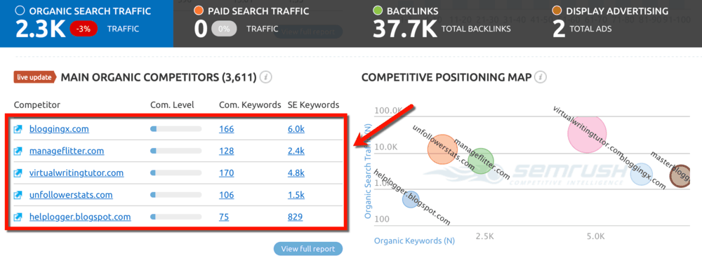 Dashboard Main Organic Competitors