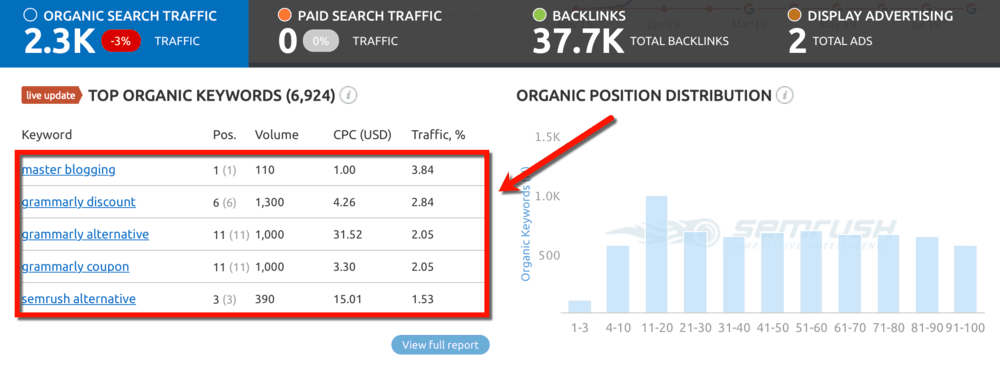 Dashboard Top Organic Keywords