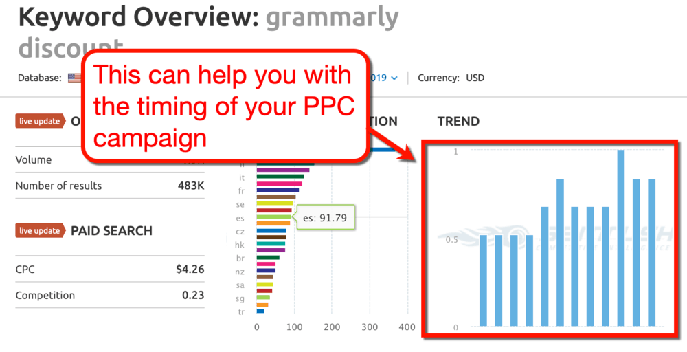 Keyword Overview Trend Graph