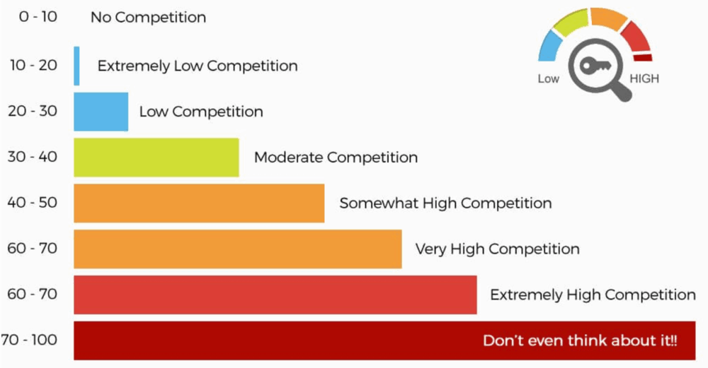 Long Tail Pro Keyword Competitiveness