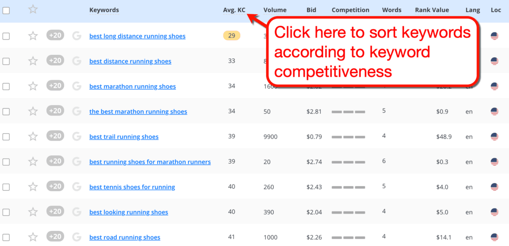 Long Tail Pro Sorting by Keyword Competitiveness