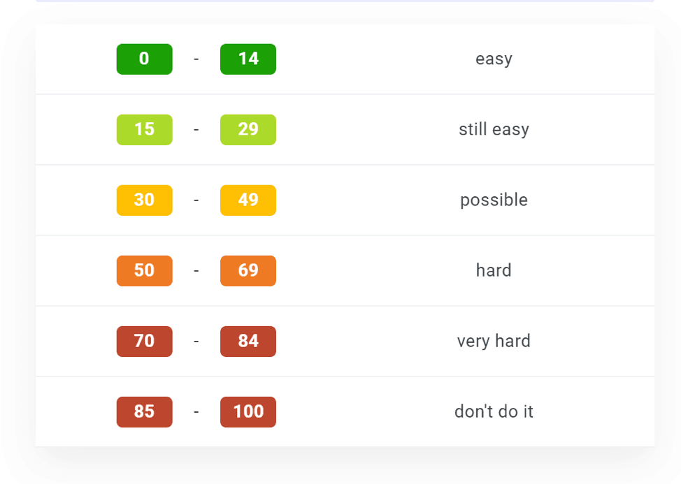 KWFinder Keyword Difficulty Scale