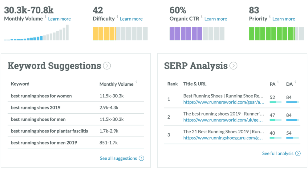 Moz Keyword Explorer Results Page