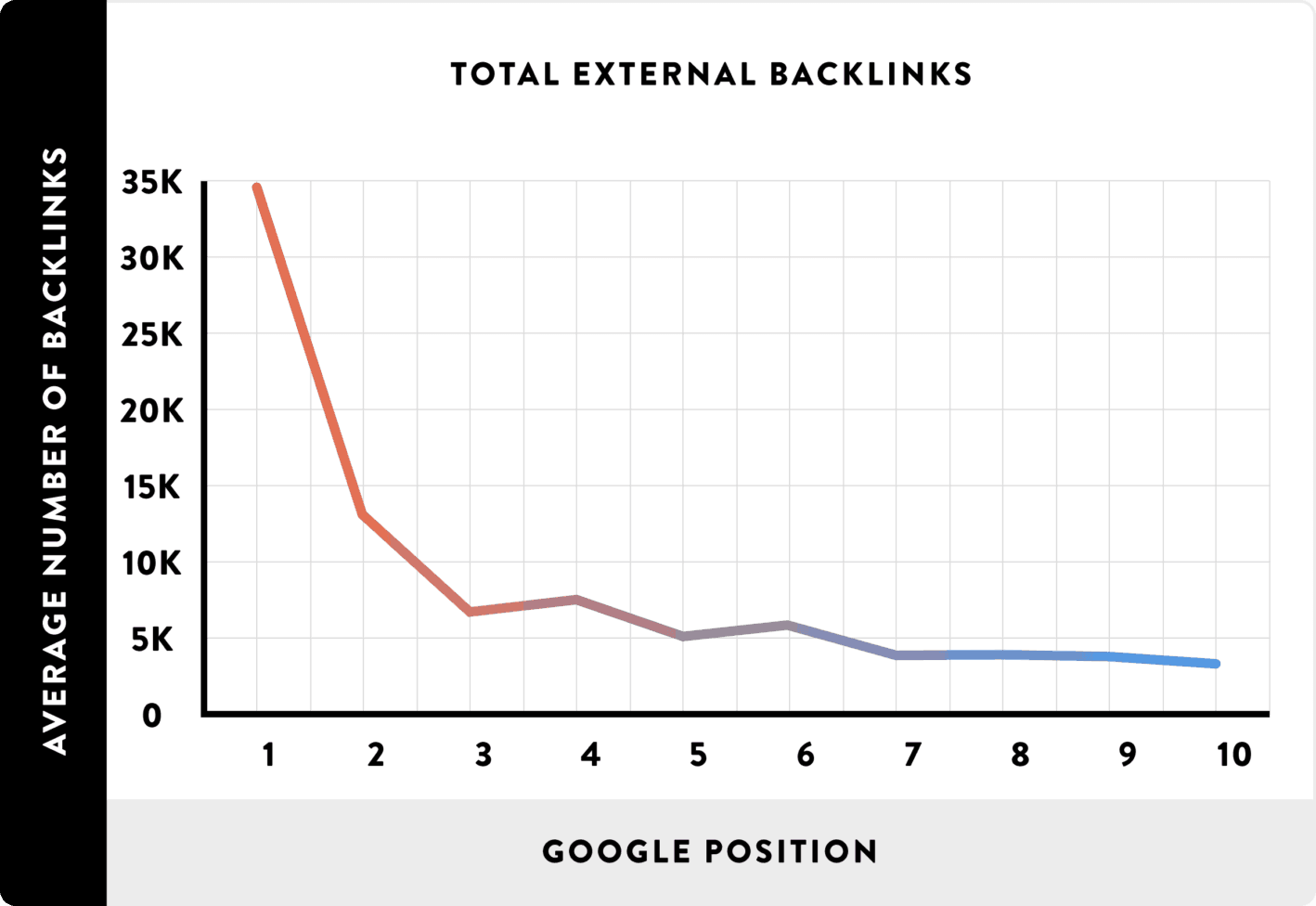 backlinks and ranking