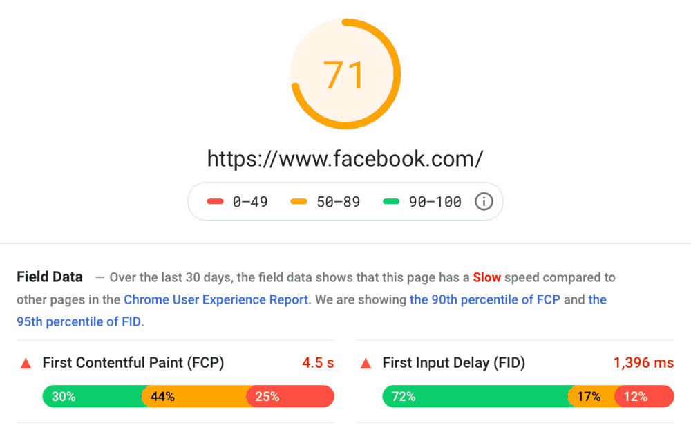 Facebook Page Speed Report