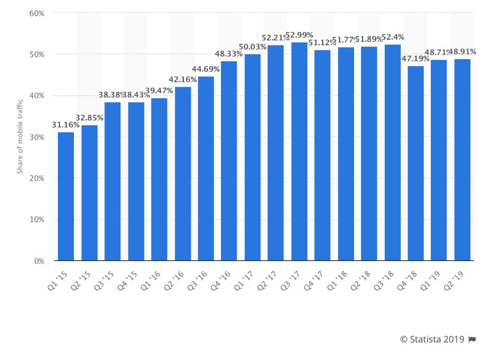 Statista Mobile Traffic Share