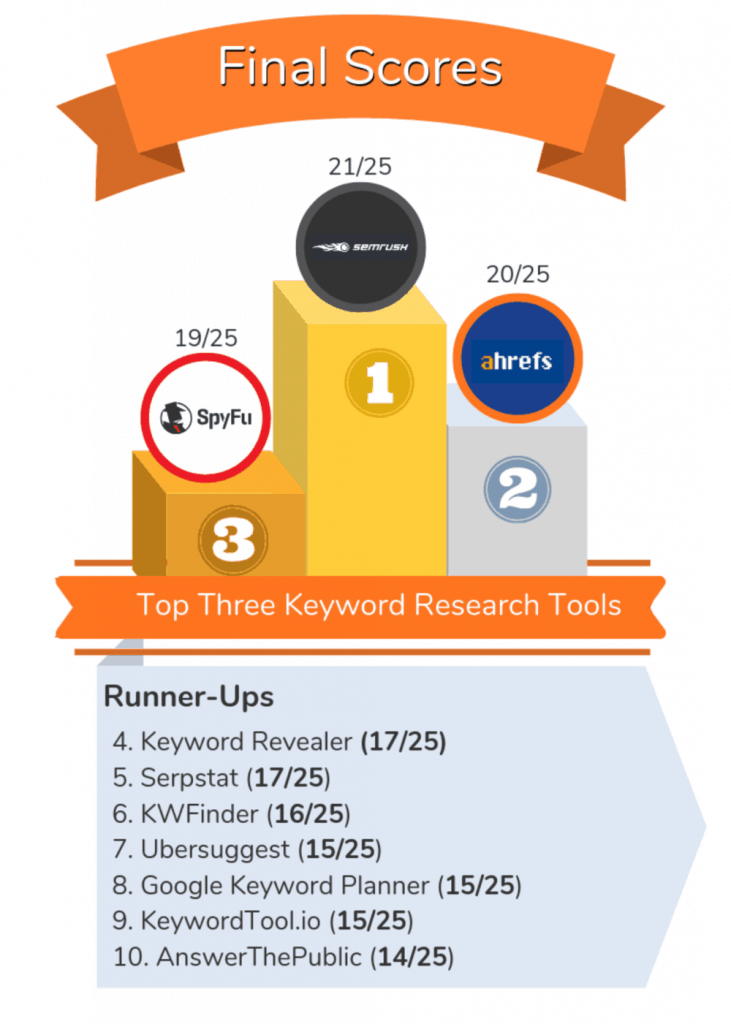 Best Keyword Research Tools Infographic
