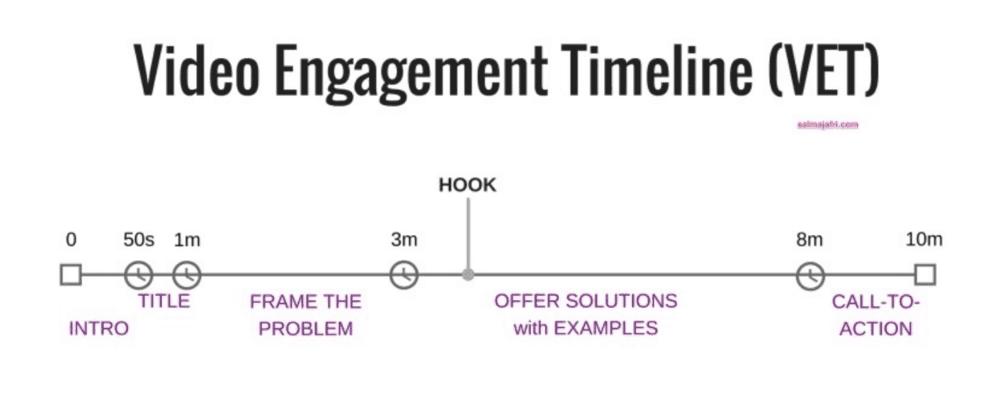Video Engagement Timeline Graphic