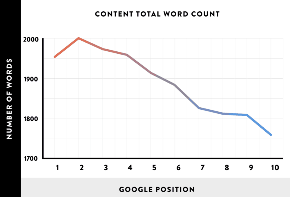 Backlinko Average Word Count of Top 10 Pages