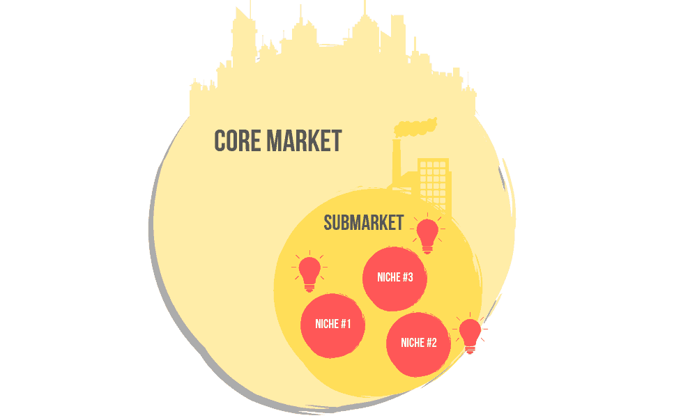 Core Markets and Submarkets