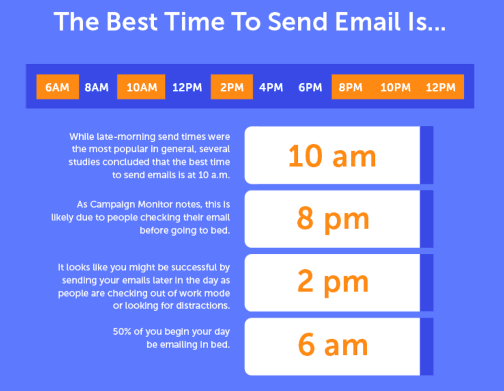 CoSchedule Best Times to Post on Social Media