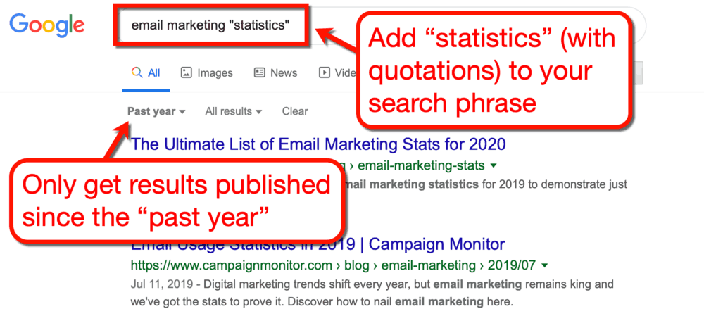 Google Email Marketing Statistics SERP