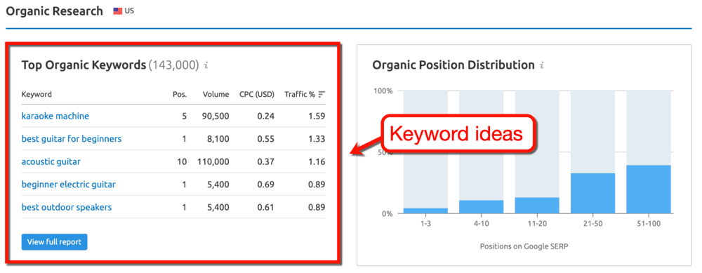 Domain Overview Top Organic Keywords
