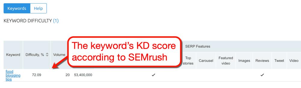 SEMrush Keyword Difficulty Score