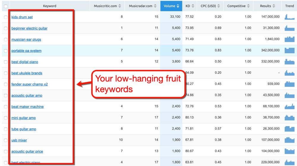 Keyword Gap Tool Low-Hanging Fruit Keywords