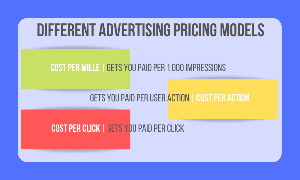 Advertising Pricing Models