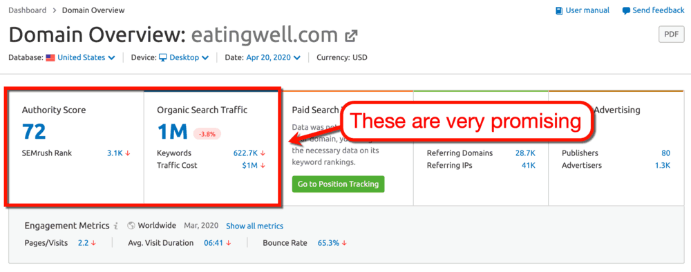 SEMrush EatingWell Domain Analysis