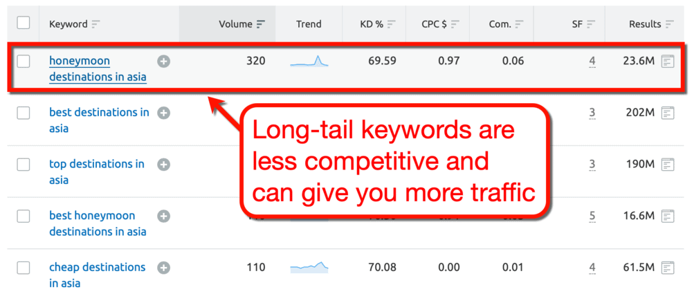 Keyword Magic Tool Long-Tail Keywords