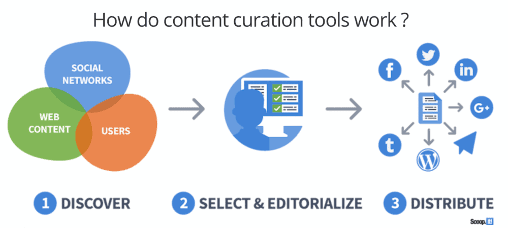 Scoop.it Content Curation