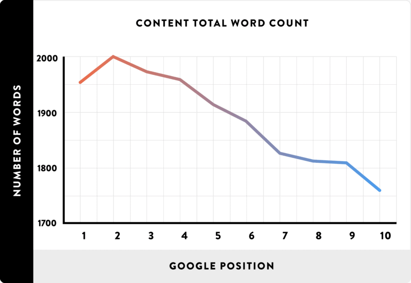 Backlinko Content Total Word Count Infographic
