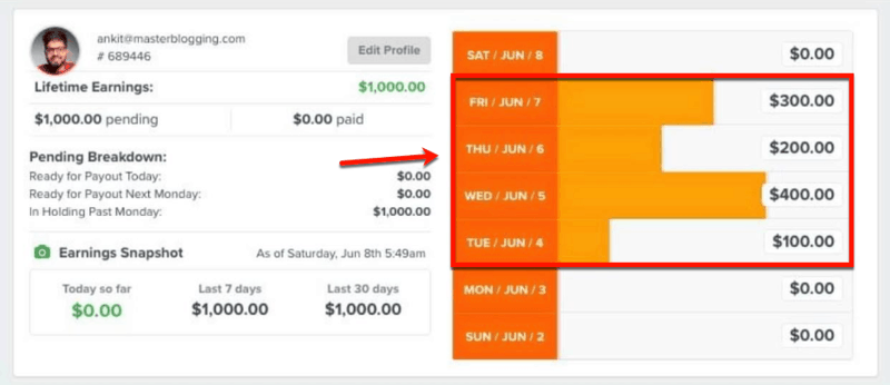 One Funnel Away Challenge Referral Sales