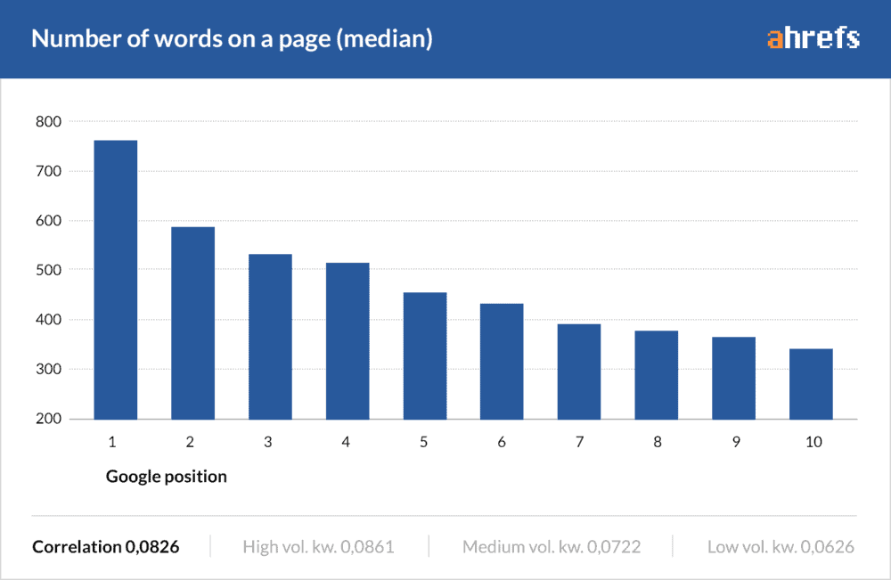 Number of words on a page based on Google position