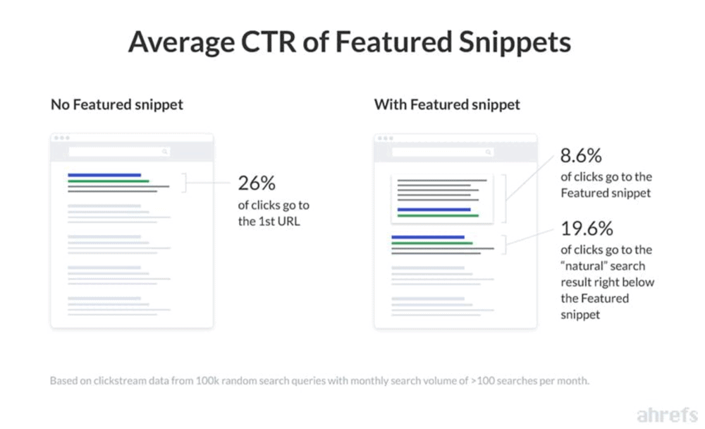 CTR of featured snippets