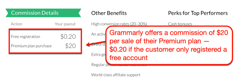 Grammarly commission rates