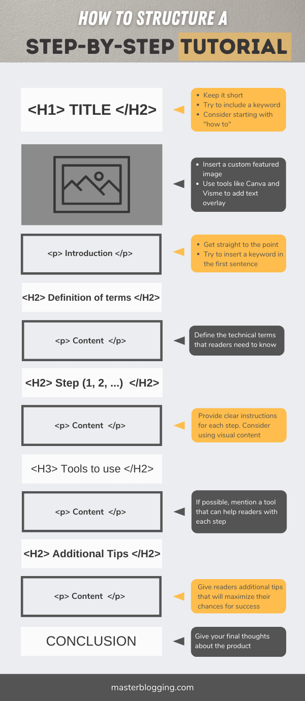 How to structure a step-by-step tutorial