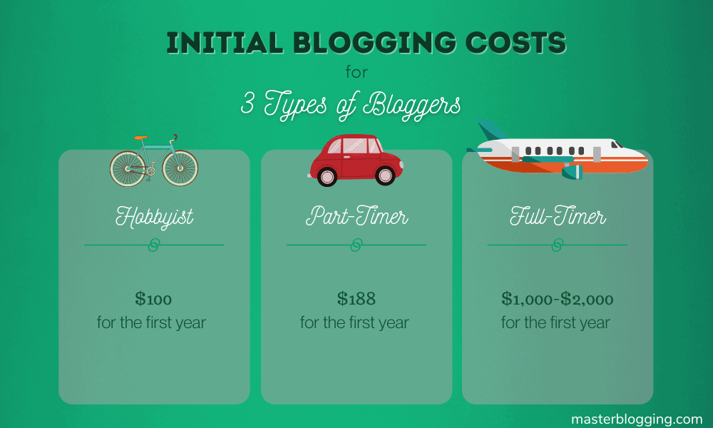 Costs of Blogging for Three Types of Bloggers