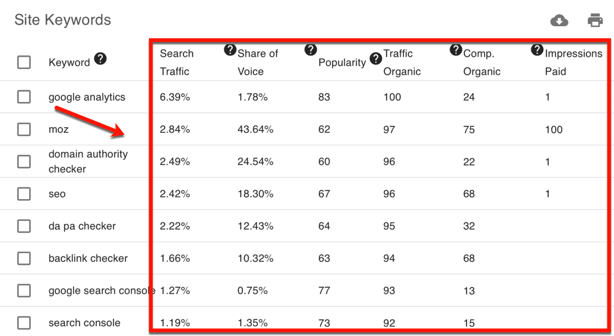 Competitor Site Keyword Metrics