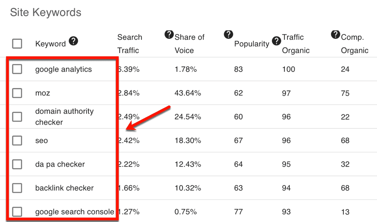 Competitor Site Keywords