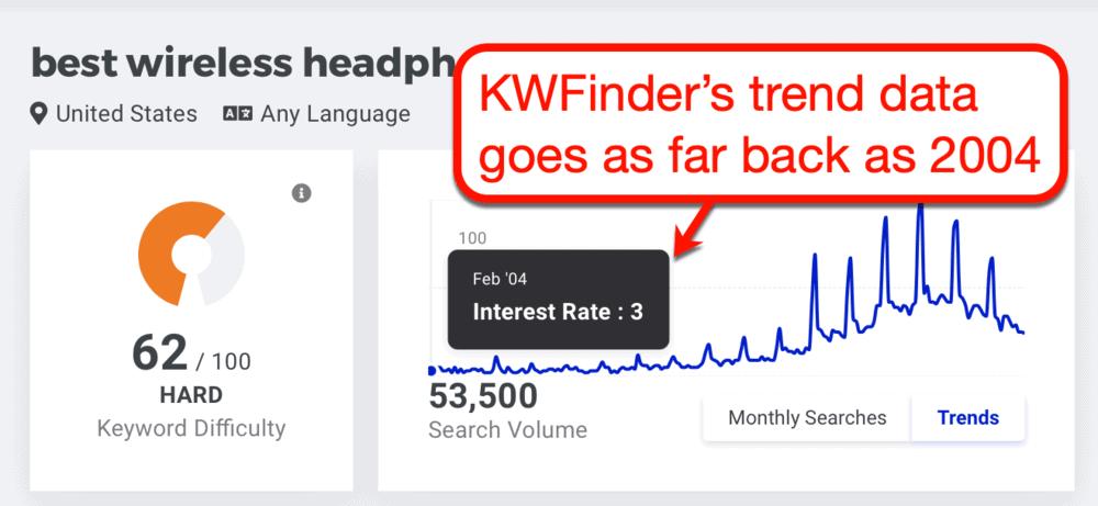 KWFinder Trends Chart