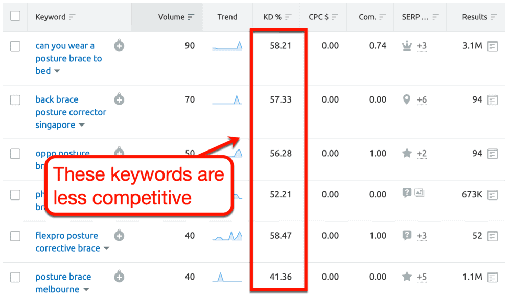 Less Competitive Keywords than Posture Braces