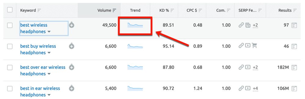 Keyword Magic Tool Trend Chart