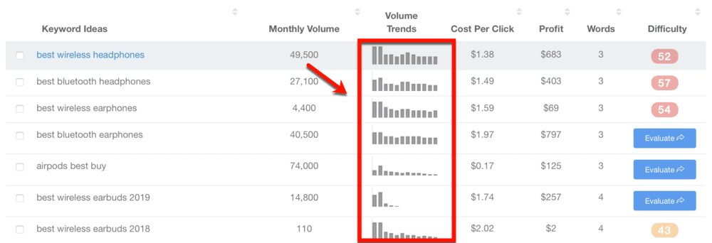 Keyword Revealer Volume Trends Chart
