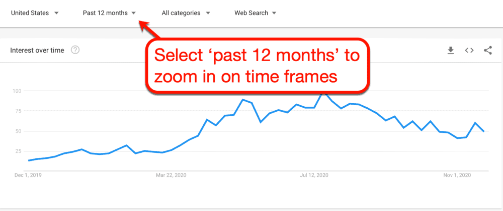 Zooming into Interest over time Chart