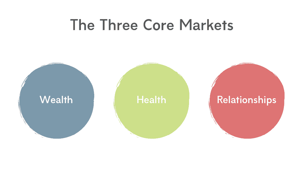 The Three Core Markets