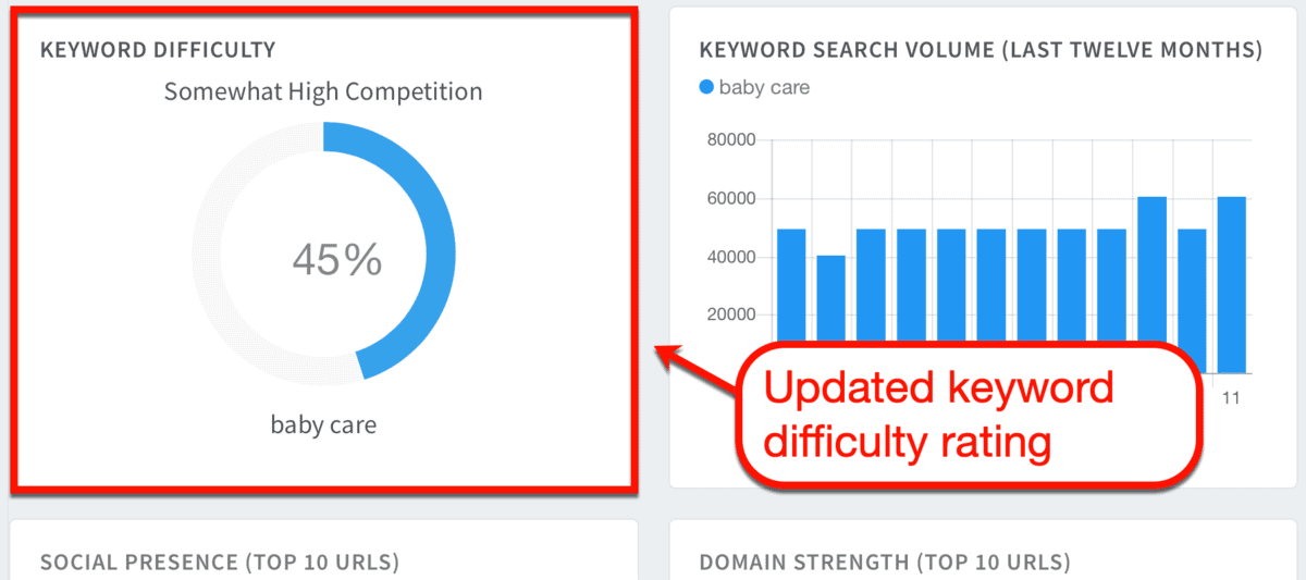 Updated Keyword Difficulty Ratings