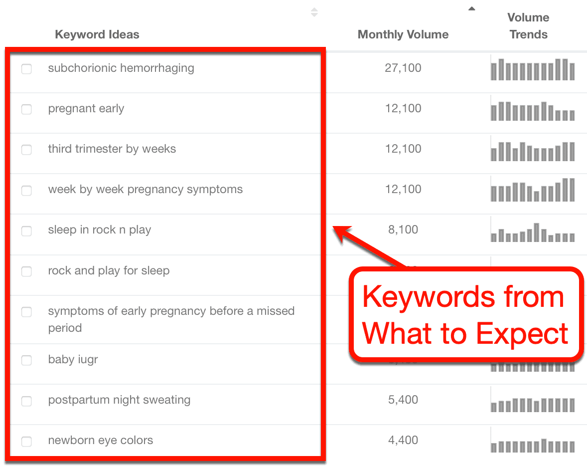 Keyword Ideas from What to Expect